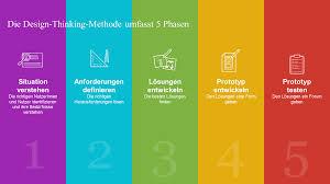 Methode Design Ozg Umsetzung Onlinezugangsgesetz Design Thinking Methode