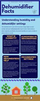 humidity should i set my dehumidifier