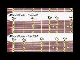 Dobro Chord Chart Minor Chords Scales Lesson For Dobro