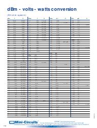 Dbm Vs Watts Chart Dbm Volts Watts Conversion Chart Return Loss Vs Vswr Chart