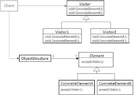 Visitor Pattern C