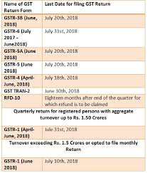 Gst Charts For May 2018 Gst Gov In Gst Portal One Website For Registration And