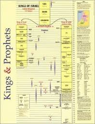 Kings Prophets Laminated Chart Keep All Those Old Testament