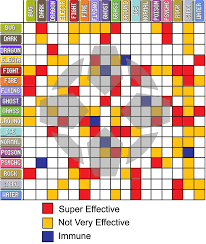 Pokemon Silver Weakness Chart Pokemon Types Pokemon Gold Silver And Crystal Wiki Guide