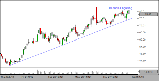 Indiabulls Technical Charts Indiabulls Real Estate Limited Forms Bearish Engulfing With
