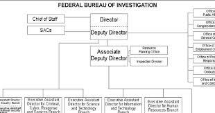 Download Free Fbi Organizational Chart Download Free