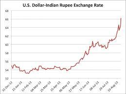 Rupee Vs Dollar Historical Chart Rupee Dollar History Chart Dollar Rupee Rate Chart