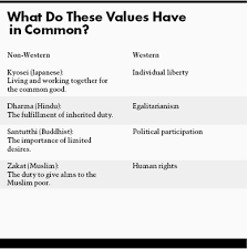 values in tension ethics away from home what do these values have in common