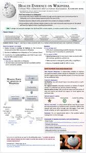 A Cochrane Wiki Collaborative Effort In Evidence Dissemination A