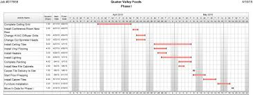 Sample Construction Timeline Commercial Construction Schedule Template Project Timeline Grand 1