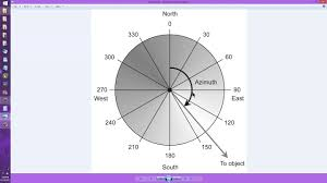 Directv Azimuth And Elevation Chart Azimuth Elevation Coordinate System