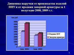 Презентация Бухгалтерский и налоговый учет оплаты труда 5 Динамика выручки от производства изделий ППУ и от продажи запорной арматуры за 1 полугодие 2008 2009 г г