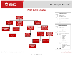 New Hmda Data Collection Flow Chart Heartland Credit Union