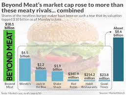 Wendy S Stock Chart Beyond Meats Peak Insanity Market Cap Is Already 5 Times