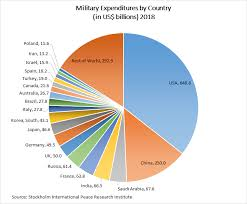 2013 Us Budget Pie Chart List Of Countries By Military Expenditures Wikipedia