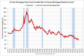 mortgage rate charts ogden insights mortgage interest rates lowest in 60 years