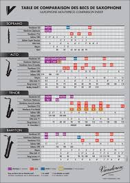 Saxophone Buying Guide Comparison Chart Woodwind