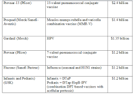 Vaccination Chart In Uae Vaccines Conferences World Vaccine Congresses Immunology