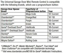 linear garage door opener manualGarage Doors  Incredibleftmaster Garage Door Opener Program Image