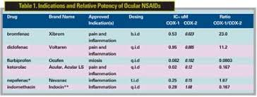 Nsaid Comparison Chart Nsaids In Treatment Of Retinal Disorders
