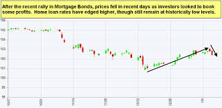 Mortgage Blog Page 54 News Updates From Pacific