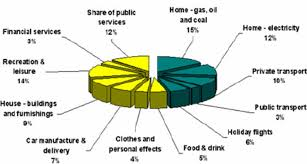 Pie Chart Of Greenhouse Gas Emissions The Pie Chart Of The Main Elements 4 Of A Persons Carbon
