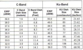 C Ku Band Satellite Chart C Band Satellite Receiver Archive Through June 21 2008