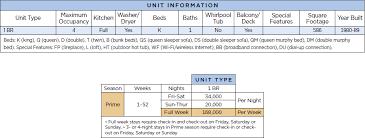Wyndham Makai Club Points Chart Resort Info