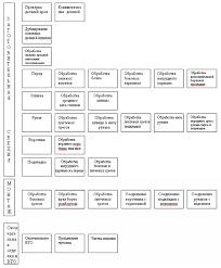Реферат Разработка конструкторско технологической документации на  Разработка конструкторско технологической документации на изготавление мужского пиджака в потоке