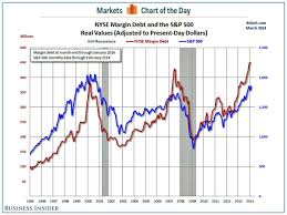 Nyse Margin Debt Chart Chart Of The Day Gundlach Warns Nyse Margin Debt Is In The