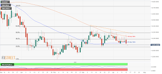 Usd Idr Technical Analysis Break Of 50 Day Sma Highlights
