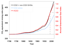 Far From Turning A Corner Global Co2 Emissions Still