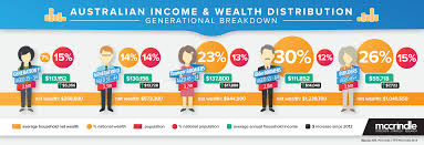 income and wealth distribution generation y high incomes low wealth
