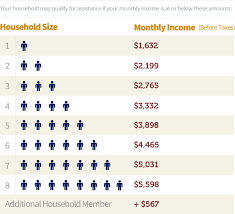 71 Perspicuous Ssi Income Eligibility Chart