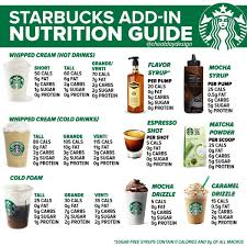This foam softens the bitterness of the espresso and makes the drink naturally sweeter. Starbucks Calories Nutrition How Healthy Is Starbucks