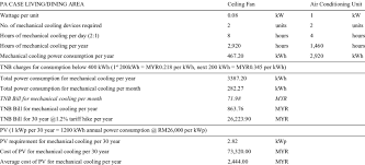power consumption energy cost and pv cost in pa case