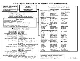 Ice Staff Chart Astrophysics Organization And Staff Science Mission
