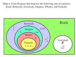 Real Numbers Venn Diagram Worksheet Venn Diagram Of Set Of Real Numbers Magdalene Project Org