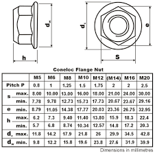Nut Size Chart Uk Coneloc Nuts