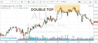 Stock Charts For Dummies Pdf Free Download The Complete Beginners Guide To Technical Analysis