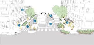 San Francisco Stormwater Design Guidelines Complete Streets Are Green Streets National Association Of