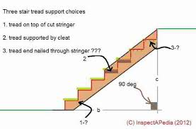 stairway lighting requirements c carson dunlop associates basement stairwell lighting