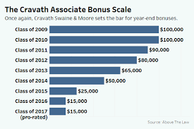 Cravath Sets Same Associate Bonus Bar As Last 2 Years Law360