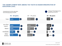 Cost Of Unemployment Youth Graduate Unemployment Rate Increases In Q1 2019