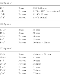 Cristoforis Extant Instruments Chapter 3 Bartolomeo