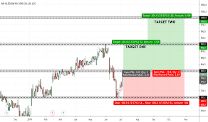 Gle Stock Price And Chart Lse Gle Tradingview