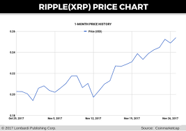 Ripple Price Forecast Wall Street Exposure Could Become Xrp