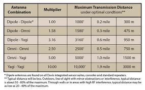 Omni Antenna For Long Range Repeater