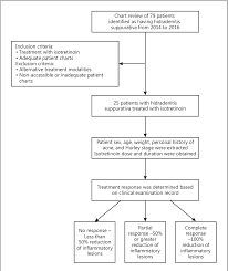 A New Perspective On Isotretinoin Treatment Of Hidradenitis