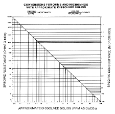 Water Research Center Total Dissolved Solids Drinking